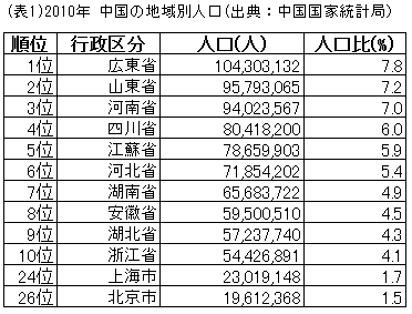 中国の地域別人口.png